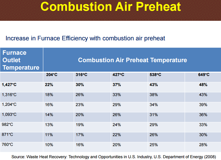 air preheaters