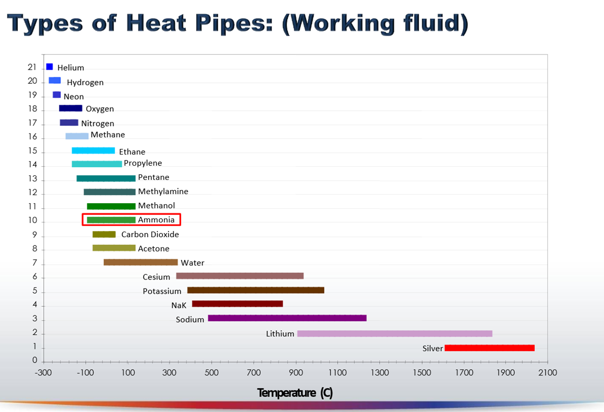 heat pipe types  sc 1 st  AMSEnergy & Heat Pipe Technology | AMSEnergy