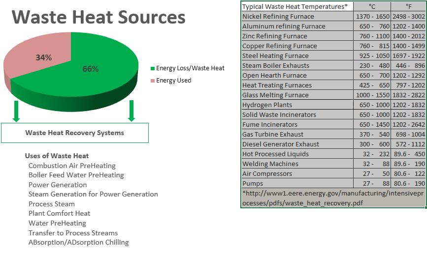 Industrial Waste Heat Recovery Solutions Whr Amsenergy